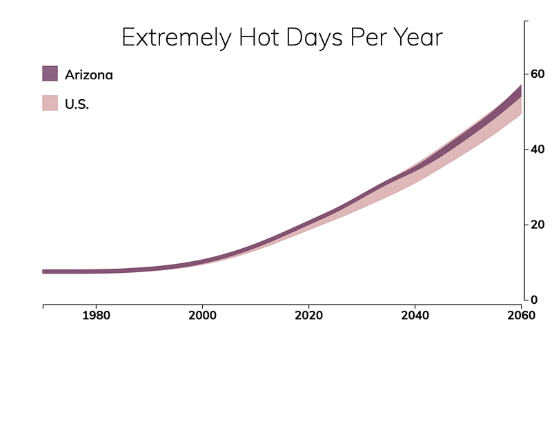 Line chart showing the number of extremely hot days per year in Arizona compared with the number of extremely hot days for typical people in the United States.