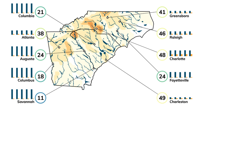 Map showing severity of drought in and near North Carolina. Bar charts showing projected water supply and demand 2020 through 2060 for cities in the region.