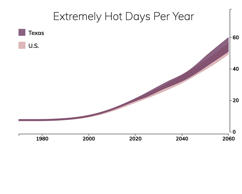 Line chart showing the number of extremely hot days per year in Texas compared with the number of extremely hot days for typical people in the United States.