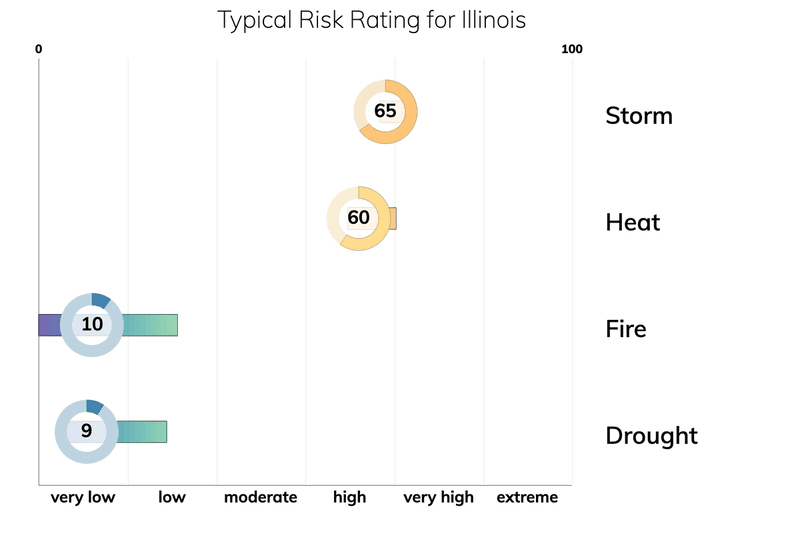 Bar chart showing typical risk ranges for fire, drought, heat, and storm for people living in Illinois. Drought: typical risk is 9.0 out of 100. Storm: typical risk is 65.0. Heat: typical risk is 60.0. Fire: typical risk is 10.0.