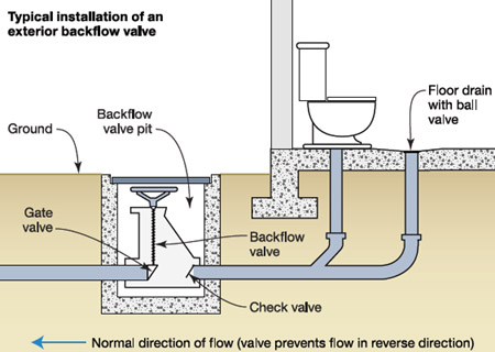 Flood - Backflow and check valves on plumbing and drains