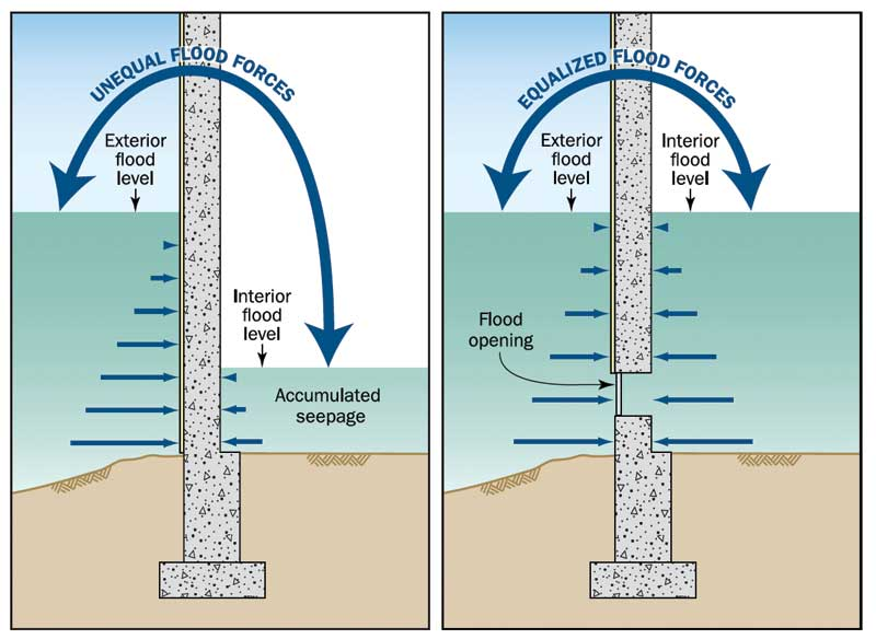 Flood - Flood vents to pretect foundation and walls from water pressure