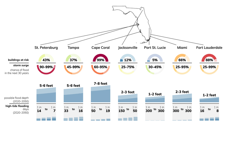 Charts showing coastal flooding risk for cities in Florida: buildings at risk, flood depth, chance of flooding.