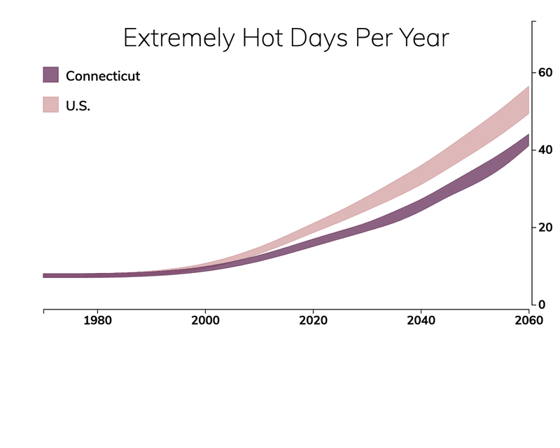 Line chart showing the number of extremely hot days per year in Connecticut compared with the number of extremely hot days for typical people in the United States.