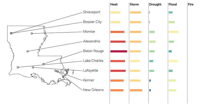 Bar chart showing typical risks due to flood, fire, drought, heat, and storms for cities in Louisiana.
