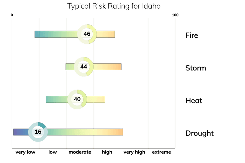 Bar chart showing typical risk ranges for fire, drought, heat, and storm for people living in Idaho. Drought: typical risk is 16.0 out of 100. Storm: typical risk is 44.0. Heat: typical risk is 40.0. Fire: typical risk is 46.0.