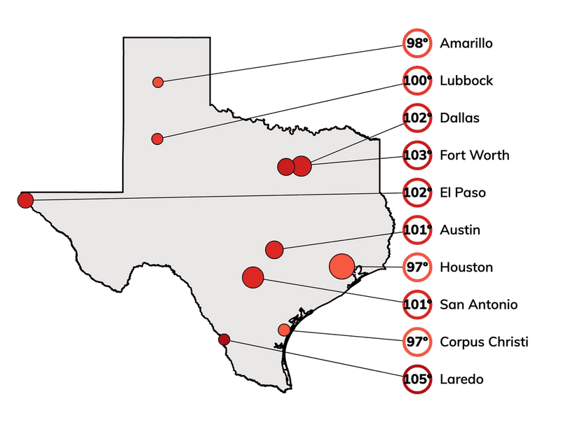 Hot temperatures for cities in Texas, based on the top 2% of maximum temperatures historically.