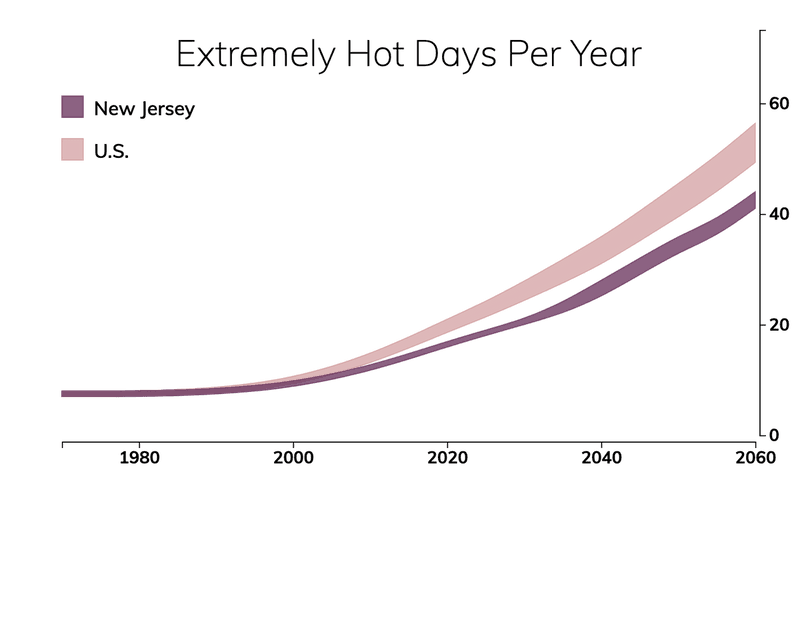 Line chart showing the number of extremely hot days per year in New Jersey compared with the number of extremely hot days for typical people in the United States.