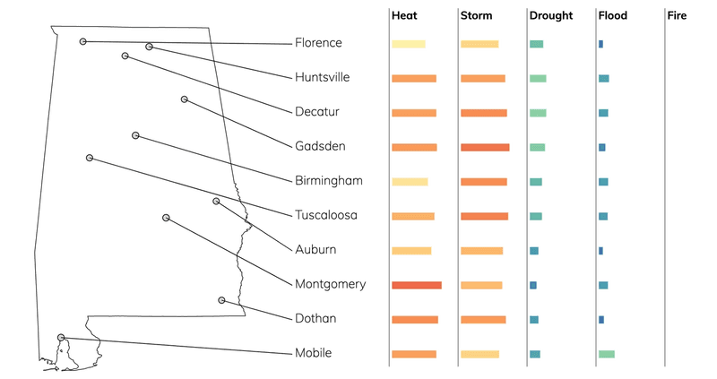 Bar chart showing typical risks due to flood, fire, drought, heat, and storms for cities in Alabama.