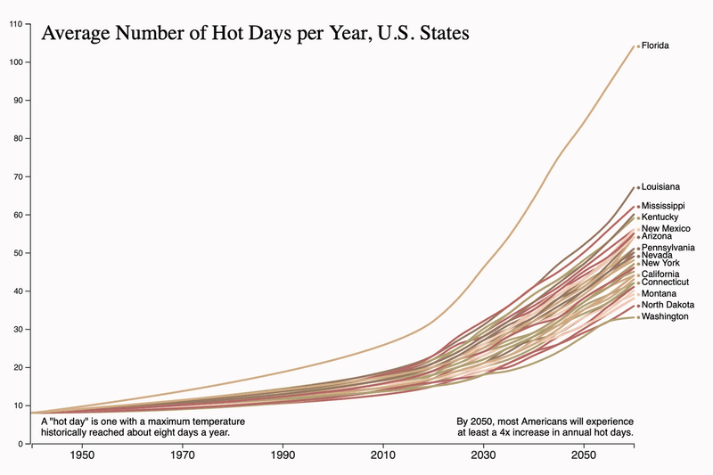 Heat - Projected increase by state in number of hot days - days with extreme heat