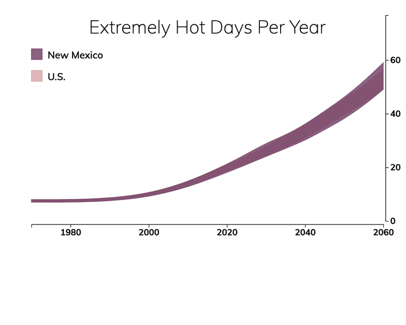 Line chart showing the number of extremely hot days per year in New Mexico compared with the number of extremely hot days for typical people in the United States.
