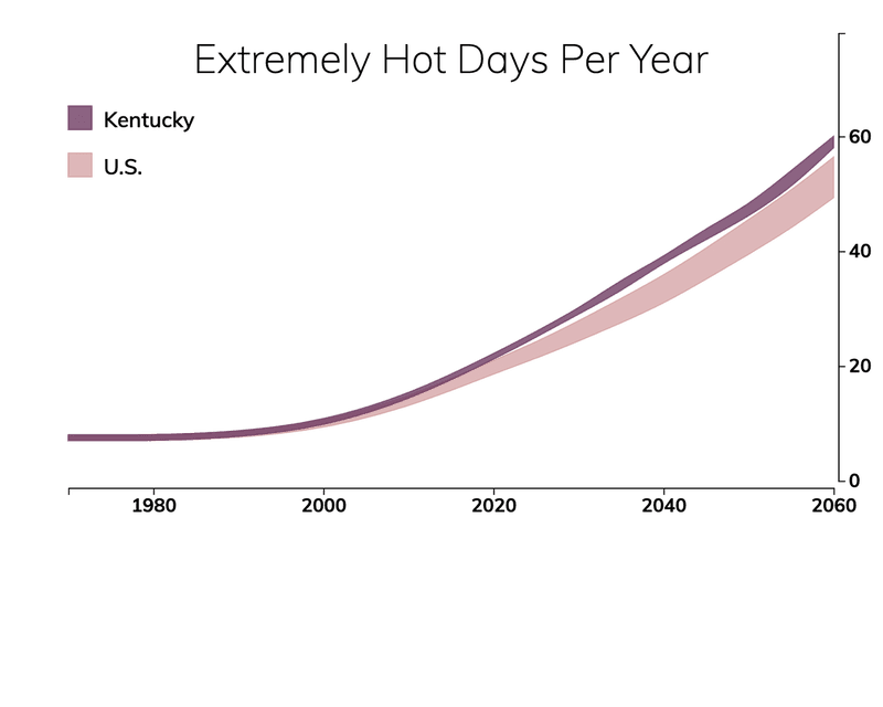 Line chart showing the number of extremely hot days per year in Kentucky compared with the number of extremely hot days for typical people in the United States.