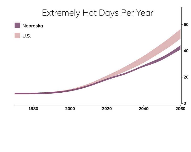 Line chart showing the number of extremely hot days per year in Nebraska compared with the number of extremely hot days for typical people in the United States.
