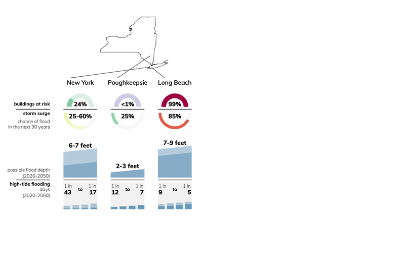 Charts showing coastal flooding risk for cities in New York: buildings at risk, flood depth, chance of flooding.