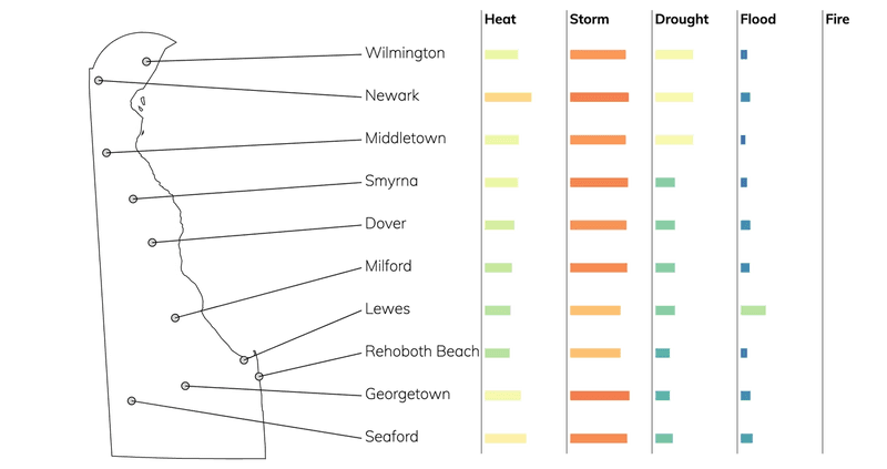 Bar chart showing typical risks due to flood, fire, drought, heat, and storms for cities in Delaware.