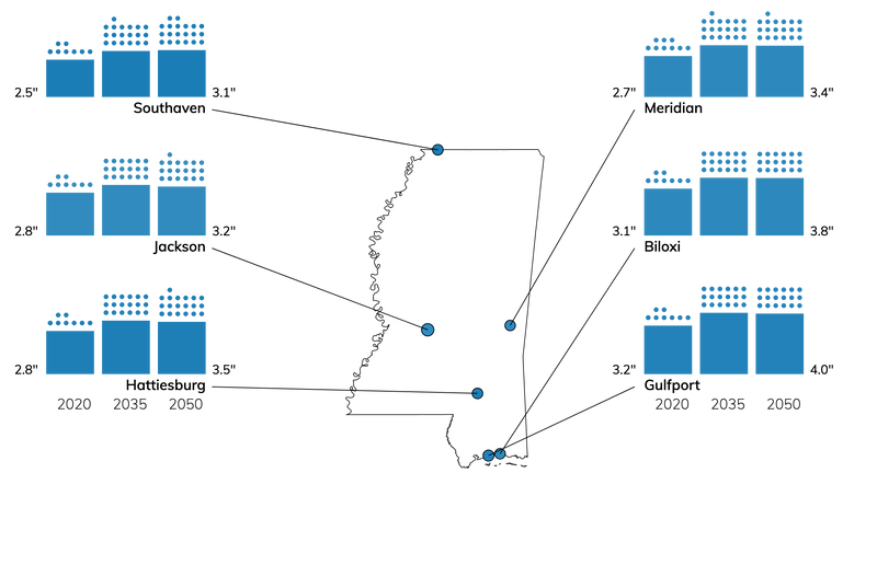 Bar charts showing number of wet storms, and amount of precipitation in each storm, for cities in Mississippi for 2020, 2035, and 2050.