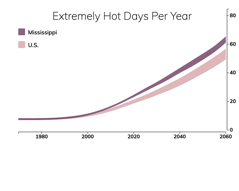 Line chart showing the number of extremely hot days per year in Mississippi compared with the number of extremely hot days for typical people in the United States.