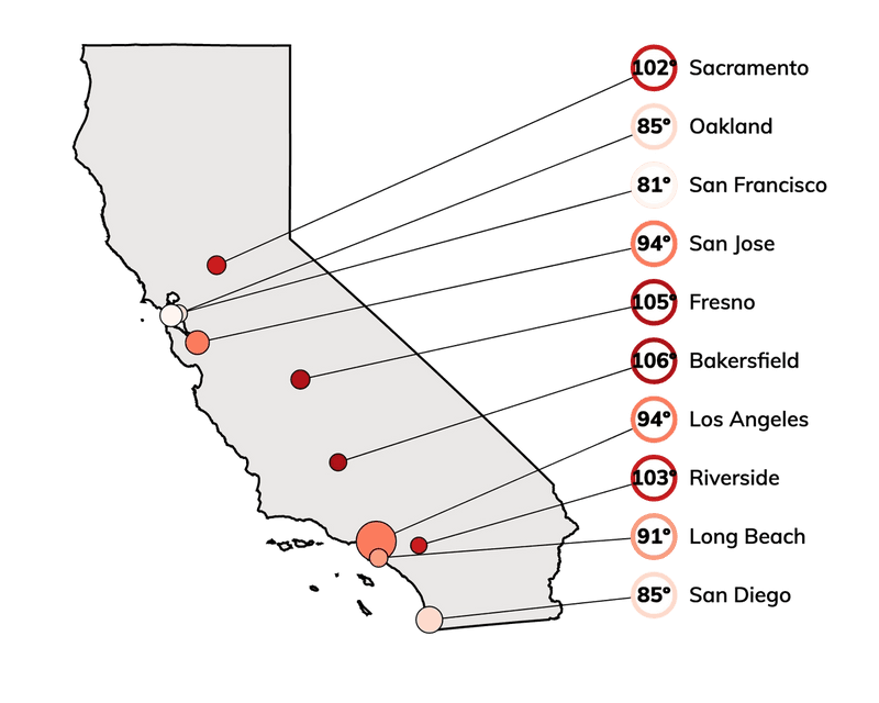Hot temperatures for cities in California, based on the top 2% of maximum temperatures historically.