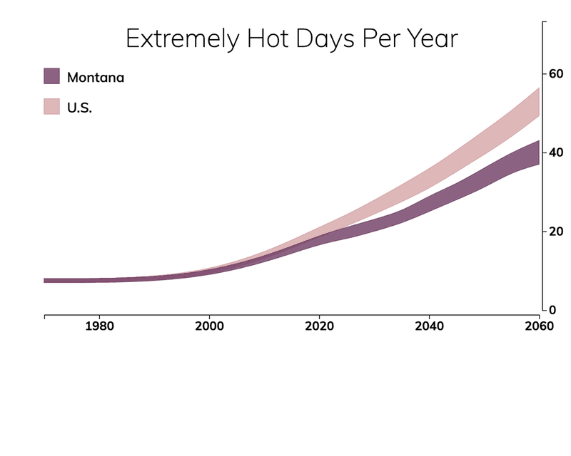 Line chart showing the number of extremely hot days per year in Montana compared with the number of extremely hot days for typical people in the United States.