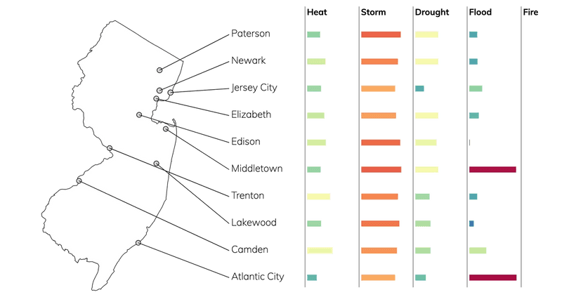 Bar chart showing typical risks due to flood, fire, drought, heat, and storms for cities in New Jersey.