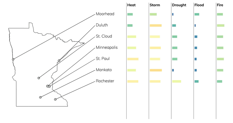 Bar chart showing typical risks due to flood, fire, drought, heat, and storms for cities in Minnesota.