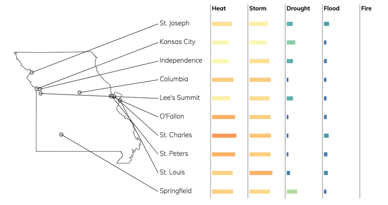 Bar chart showing typical risks due to flood, fire, drought, heat, and storms for cities in Missouri.