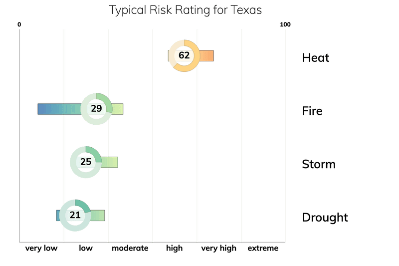 Bar chart showing typical risk ranges for fire, drought, heat, and storm for people living in Texas. Drought: typical risk is 21.0 out of 100. Storm: typical risk is 25.0. Heat: typical risk is 62.0. Fire: typical risk is 29.0.