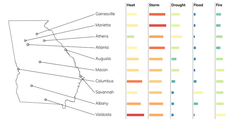 Bar chart showing typical risks due to flood, fire, drought, heat, and storms for cities in Georgia.