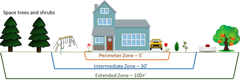 Fire - Protection zones around home