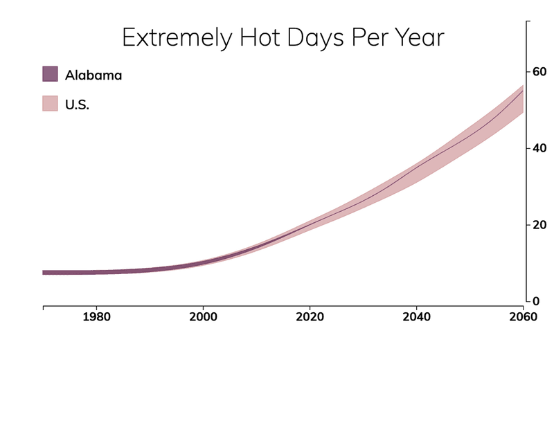 Line chart showing the number of extremely hot days per year in Alabama compared with the number of extremely hot days for typical people in the United States.