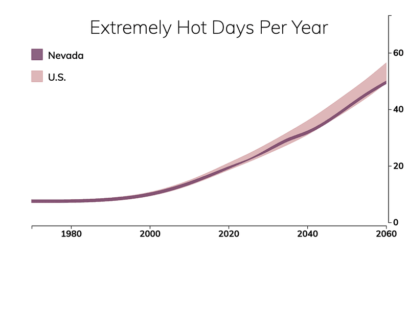 Line chart showing the number of extremely hot days per year in Nevada compared with the number of extremely hot days for typical people in the United States.