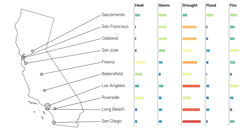 Bar chart showing typical risks due to flood, fire, drought, heat, and storms for cities in California.