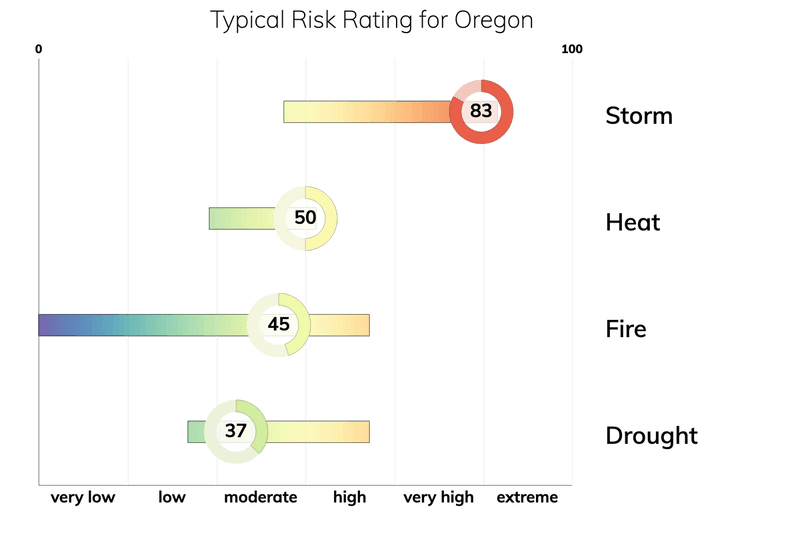 Bar chart showing typical risk ranges for fire, drought, heat, and storm for people living in Oregon. Drought: typical risk is 37.0 out of 100. Storm: typical risk is 83.0. Heat: typical risk is 50.0. Fire: typical risk is 45.0.