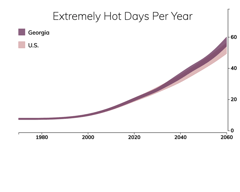 Line chart showing the number of extremely hot days per year in Georgia compared with the number of extremely hot days for typical people in the United States.