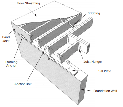 Storm - Anchoring building structure to foundation to prevent wind damage