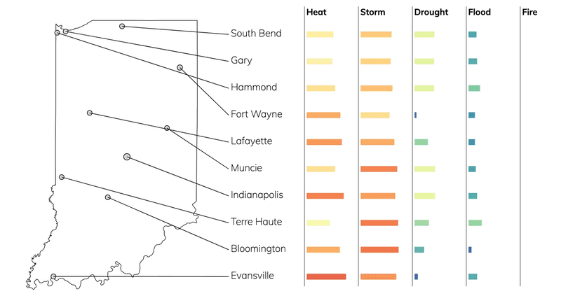 Bar chart showing typical risks due to flood, fire, drought, heat, and storms for cities in Indiana.