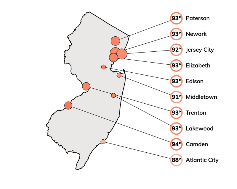 Hot temperatures for cities in New Jersey, based on the top 2% of maximum temperatures historically.