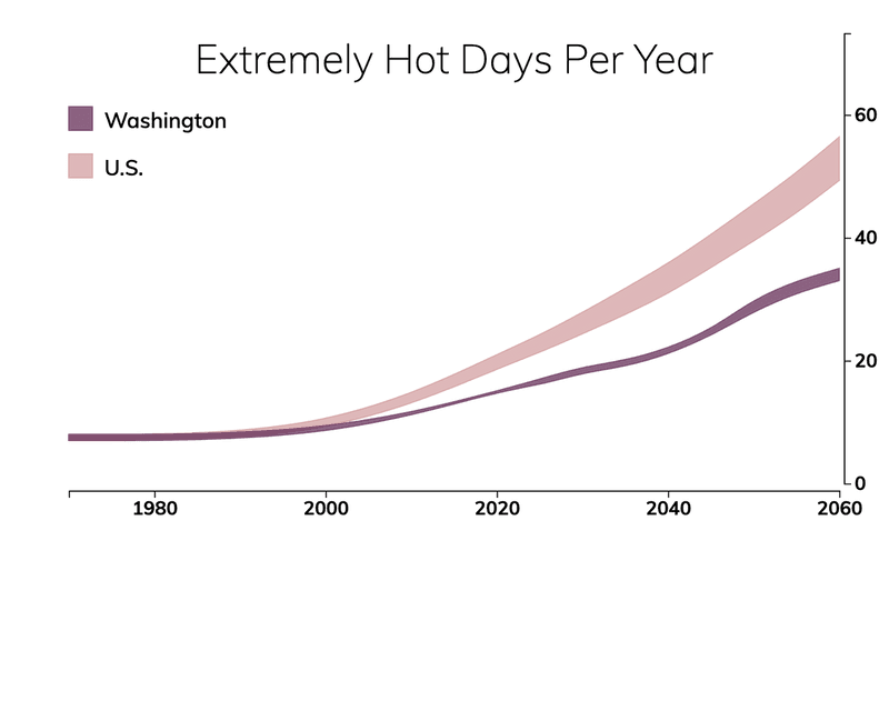 Line chart showing the number of extremely hot days per year in Washington compared with the number of extremely hot days for typical people in the United States.