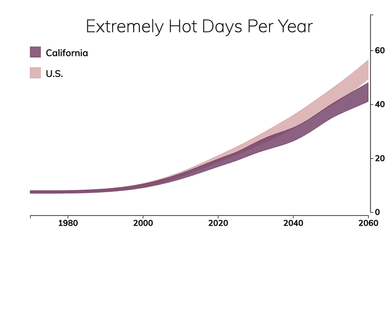 Line chart showing the number of extremely hot days per year in California compared with the number of extremely hot days for typical people in the United States.