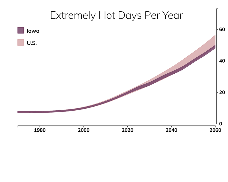 Line chart showing the number of extremely hot days per year in Iowa compared with the number of extremely hot days for typical people in the United States.