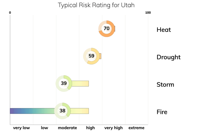 Bar chart showing typical risk ranges for fire, drought, heat, and storm for people living in Utah. Drought: typical risk is 59.0 out of 100. Storm: typical risk is 39.0. Heat: typical risk is 70.0. Fire: typical risk is 38.0.