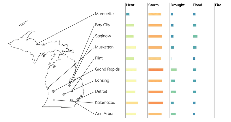 Bar chart showing typical risks due to flood, fire, drought, heat, and storms for cities in Michigan.