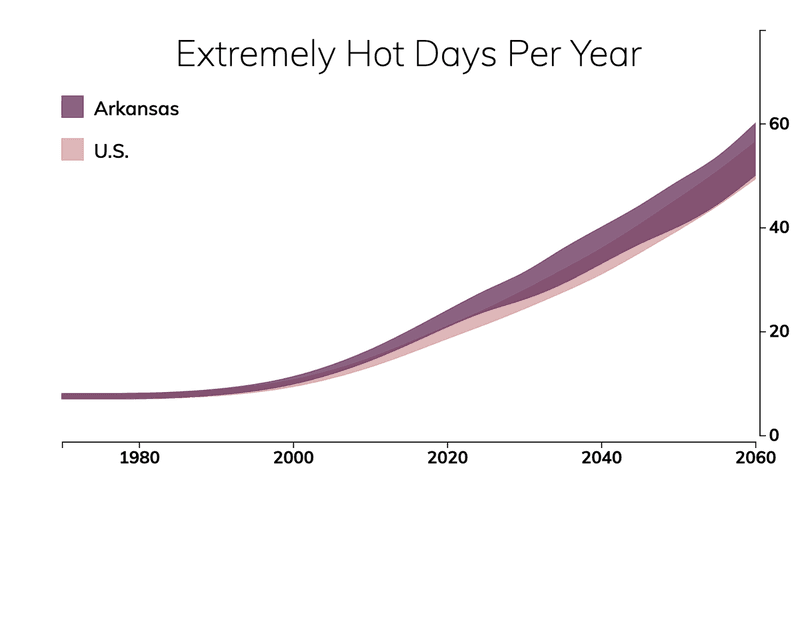 Line chart showing the number of extremely hot days per year in Arkansas compared with the number of extremely hot days for typical people in the United States.