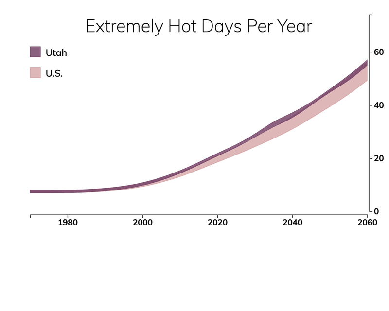 Line chart showing the number of extremely hot days per year in Utah compared with the number of extremely hot days for typical people in the United States.