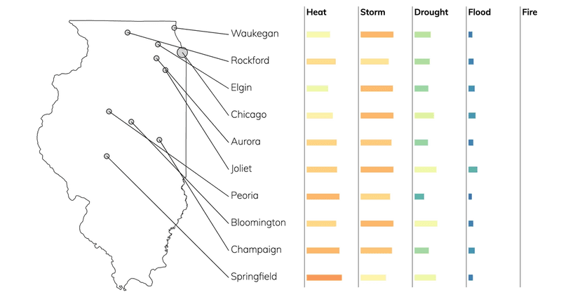 Bar chart showing typical risks due to flood, fire, drought, heat, and storms for cities in Illinois.