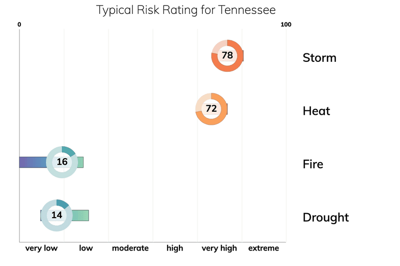 Bar chart showing typical risk ranges for fire, drought, heat, and storm for people living in Tennessee. Drought: typical risk is 14.0 out of 100. Storm: typical risk is 78.0. Heat: typical risk is 72.0. Fire: typical risk is 16.0.