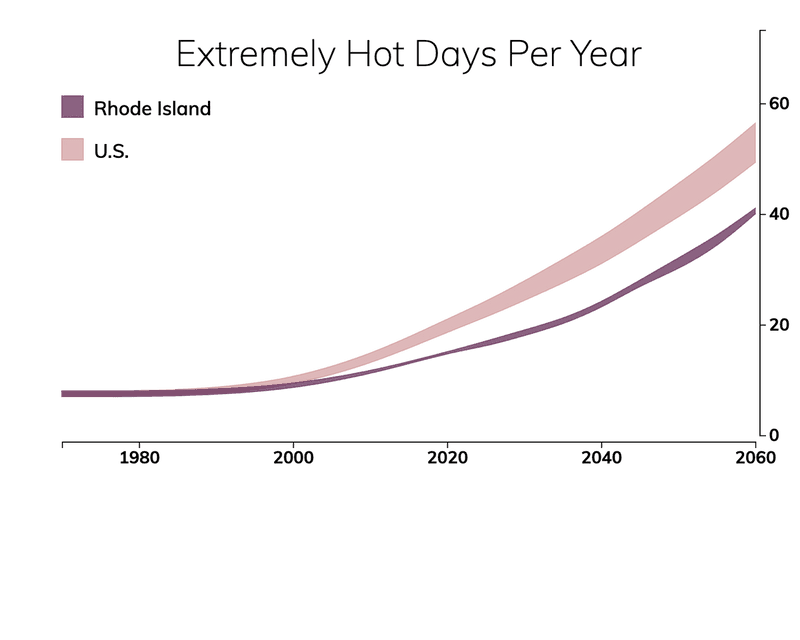 Line chart showing the number of extremely hot days per year in Rhode Island compared with the number of extremely hot days for typical people in the United States.