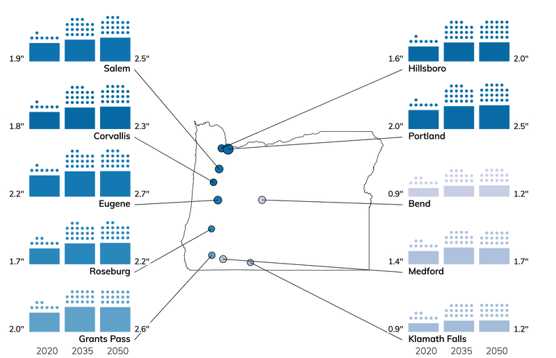 Bar charts showing number of wet storms, and amount of precipitation in each storm, for cities in Oregon for 2020, 2035, and 2050.