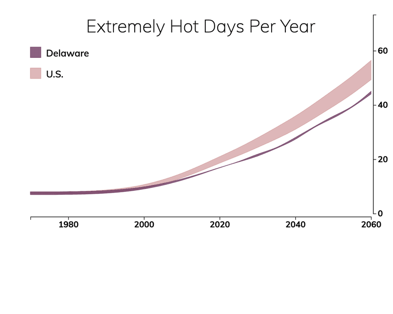 Line chart showing the number of extremely hot days per year in Delaware compared with the number of extremely hot days for typical people in the United States.