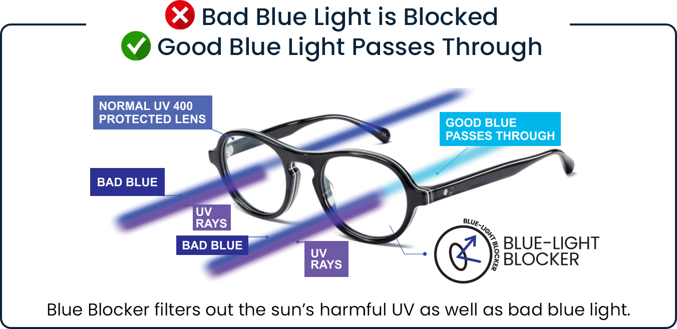Bad Blue Light is Blocked